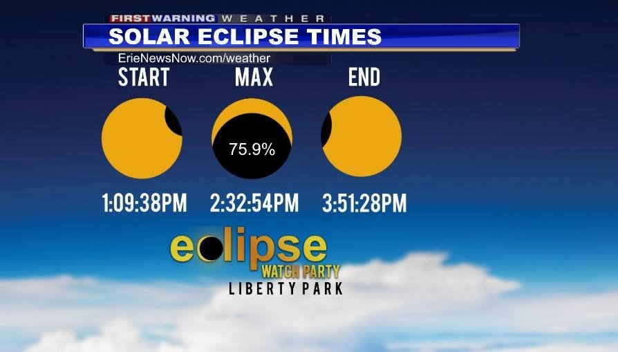 Eclipse will peak just after 2:30 PM