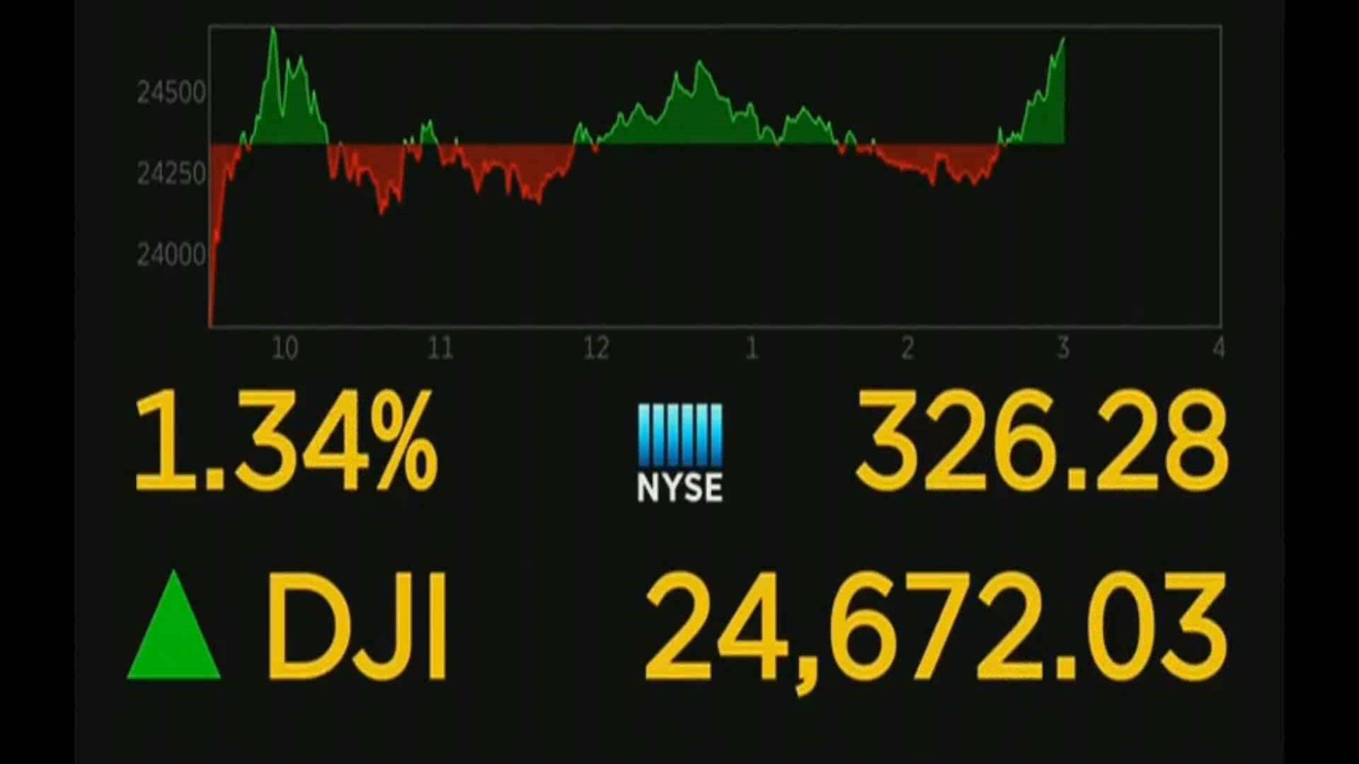 Dow drops more than 1500, erasing gain for 2018
