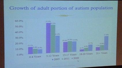 Autism Numbers